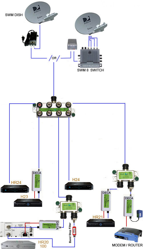directv house wiring diagram directv swm swim 2 4 8 way splitters mrv green wide band ...
