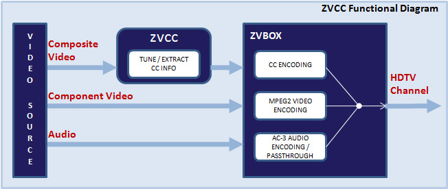 zvcc-functional-diagram.jpg